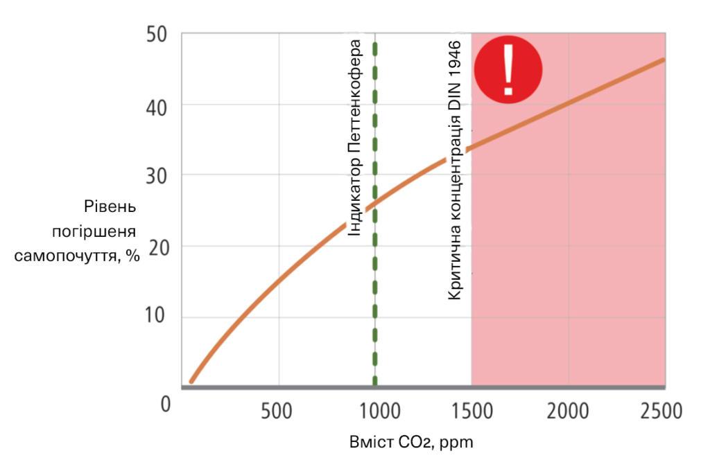 Вміст вуглекислого газу у повітрі та самопочуття людини