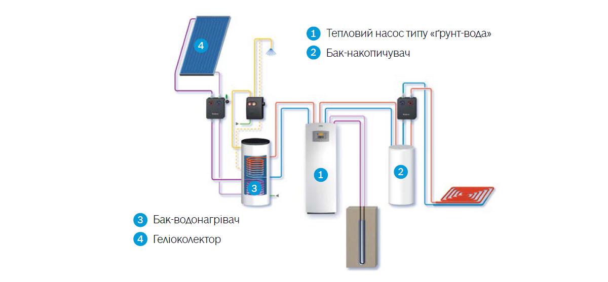 Тепловий насос Bosch Compress 6000 LW/M схема підключення