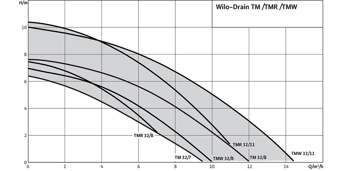 Дранажний насос TMW 32/8 графік