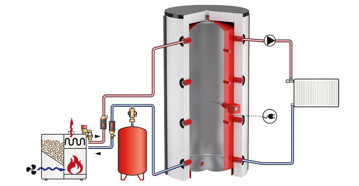 Бак-акамулятор тепла Flamco PS 1500 - 3000 схема