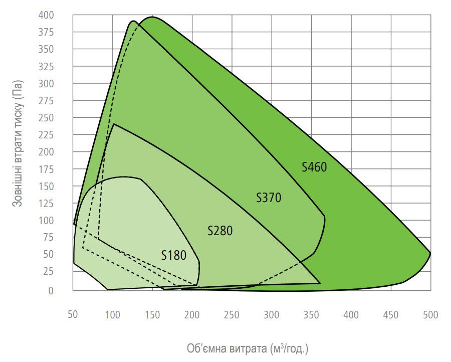 Графік залежності об'ємної витрати повітря від втрати тиску Kermi x-well s-series