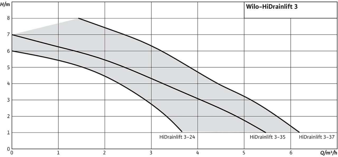Wilo HiDrainlift 3 – Графік залежності напору від витрати насосу