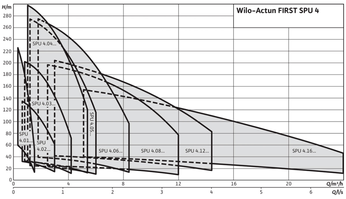 Свердловинний насос Wilo-Actun FIRST-SPU4 01