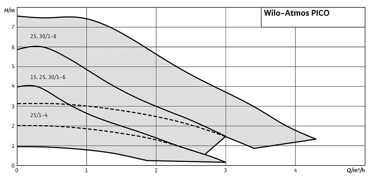 Wilo Atmos PICO - Графік залежності напору від витрати насосу