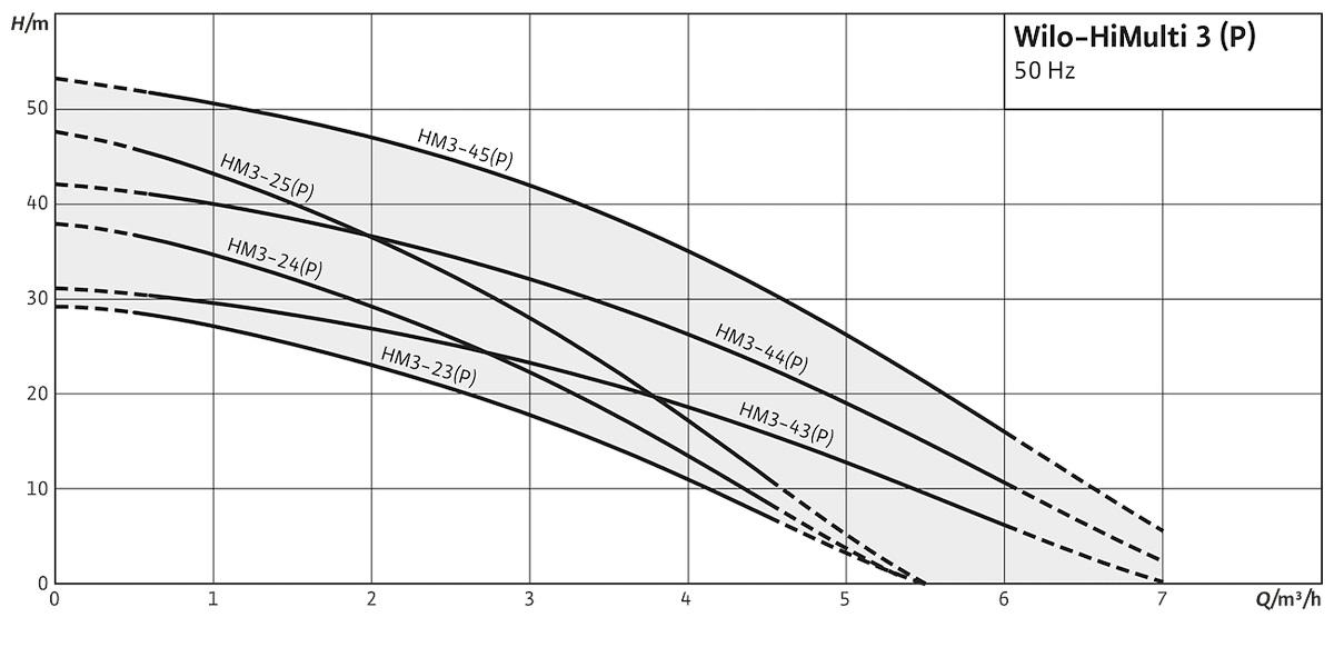 Поверхневий насос Wilo HiMulti 3 графік