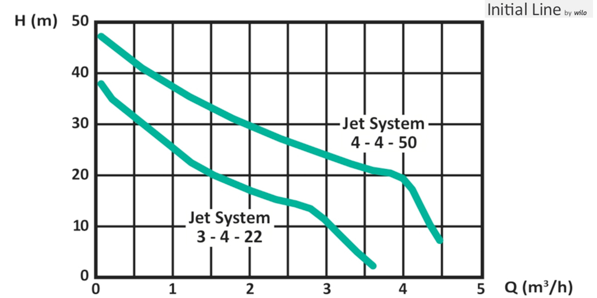 Поверхневий насос Wilo Initial Jet System графік