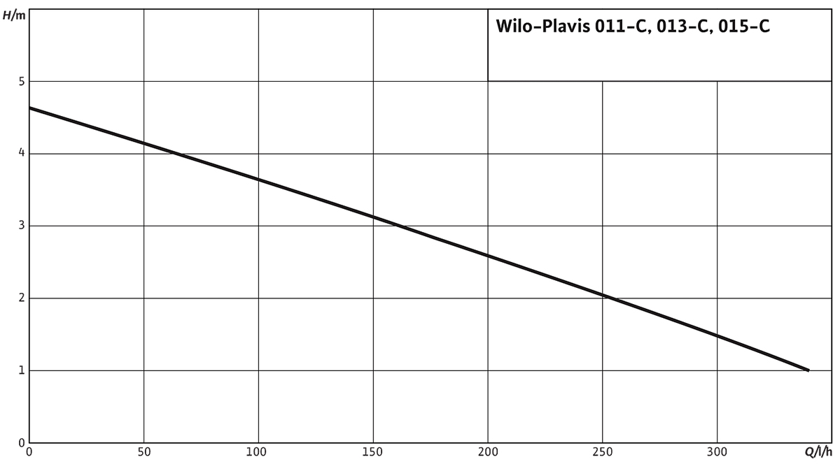 Wilo Plavis графік залежності