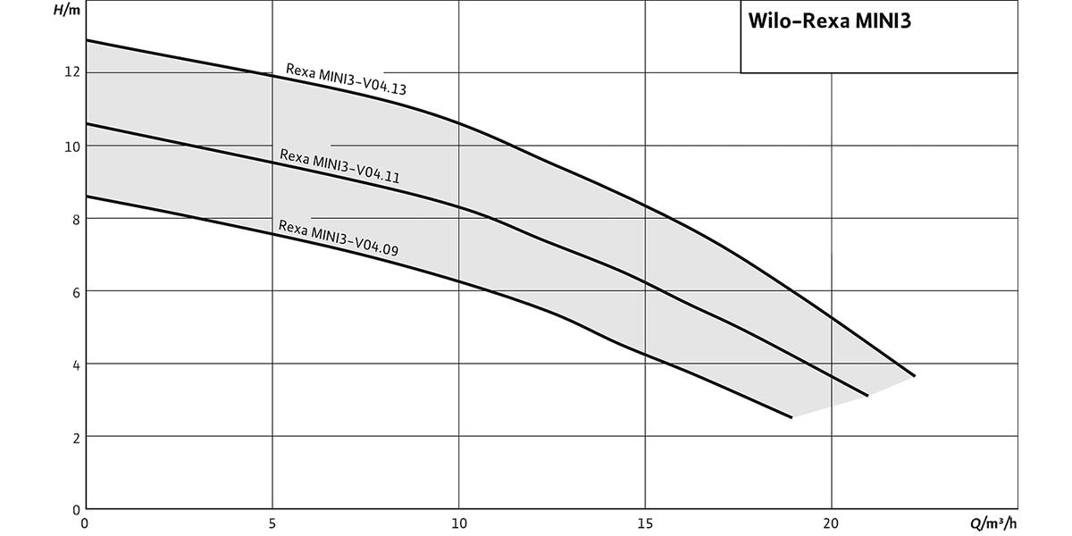 Насос для каналізації Wilo Rexa MINI3 graphic