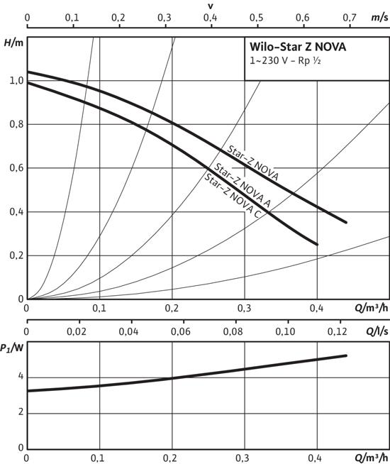 Wilo Star-Z NOVA A - графік витрати