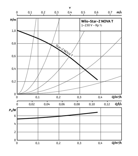 Wilo Star-Z NOVA T - графік витрати