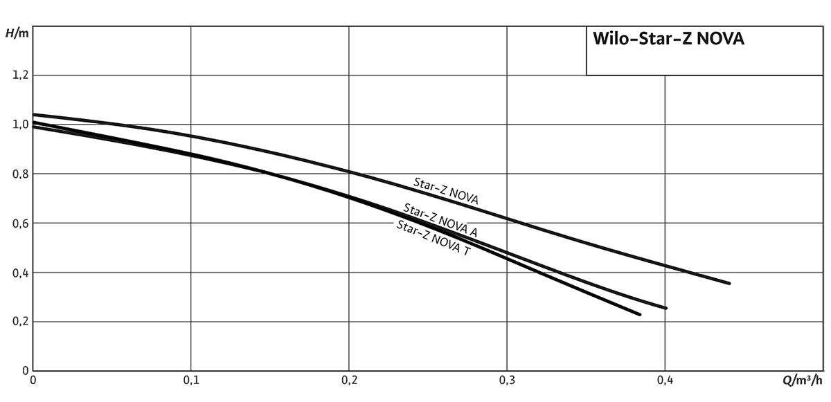 Wilo Star-Z Nova – Графік залежності напору від витрати насосу