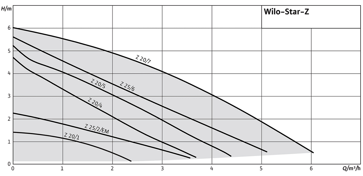 Wilo Star-Z – Графік залежності напору від витрати насосу