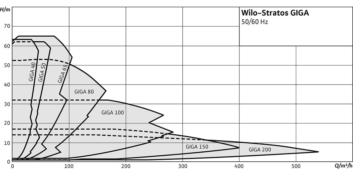 Циркуляційний насос Wilo Stratos GIGA графік