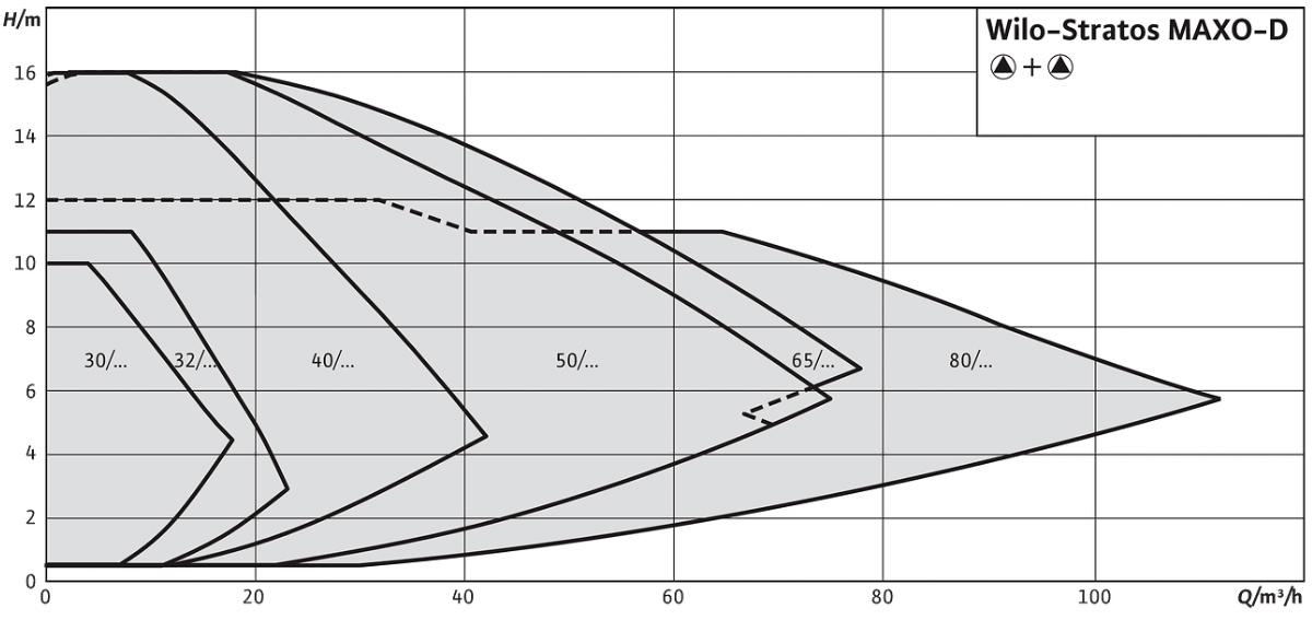 Здвоєний насос Stratos MAXO-D WILO графік