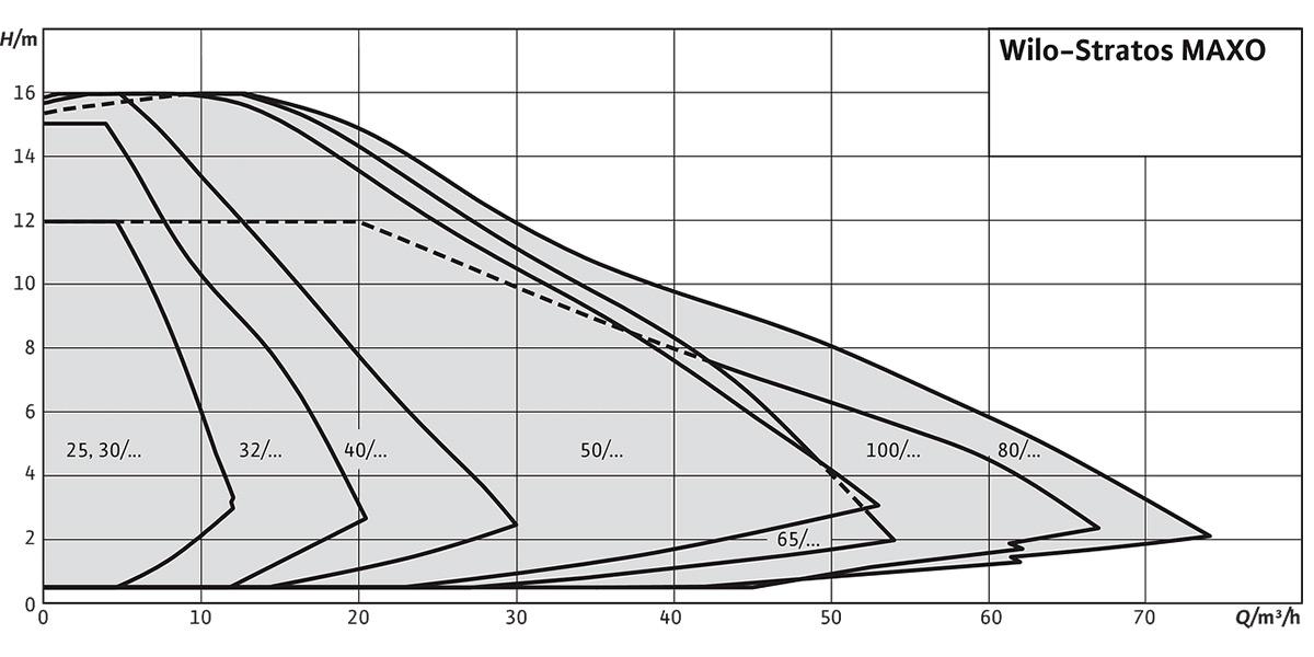 Циркуляційний насос Wilo Stratos MAXO графік