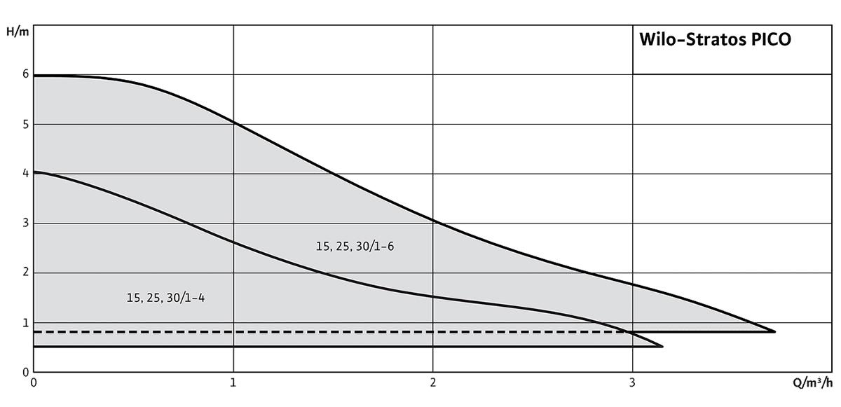 Wilo Stratos PICO – Графік залежності напору від витрати насосу