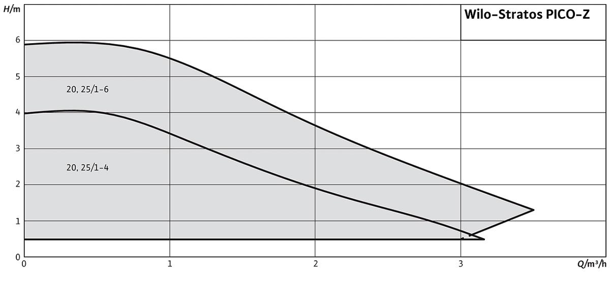 Насос Wilo Stratos PICO-Z діаграма