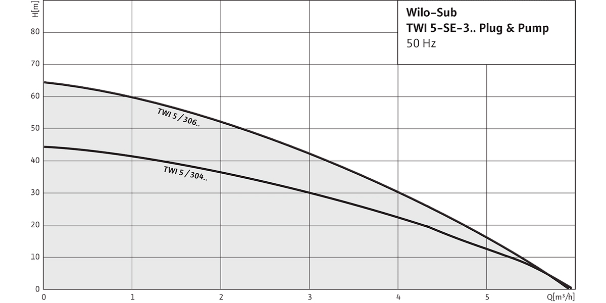 Колодязний насос Sub TWI 5-SE-306 EM P&P графік