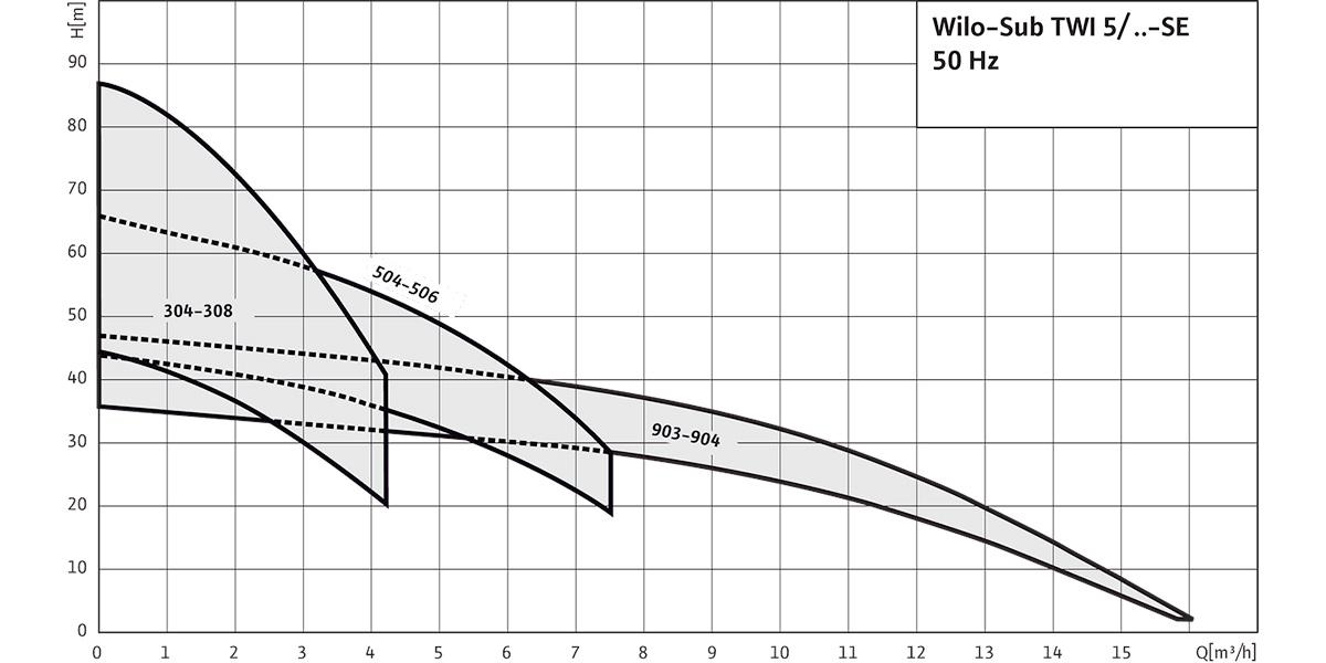 Колодязний насос Wilo-Sub TWI 5/TWI 5-SE графік