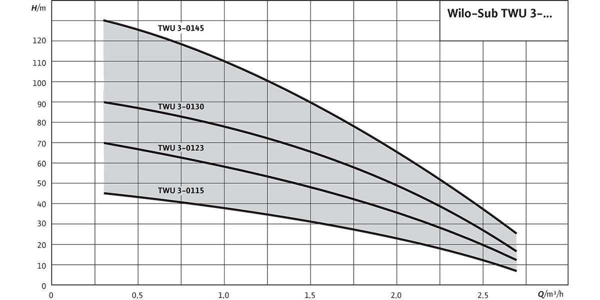 Свердловинний насос Wilo-Sub TWU 3 - графік