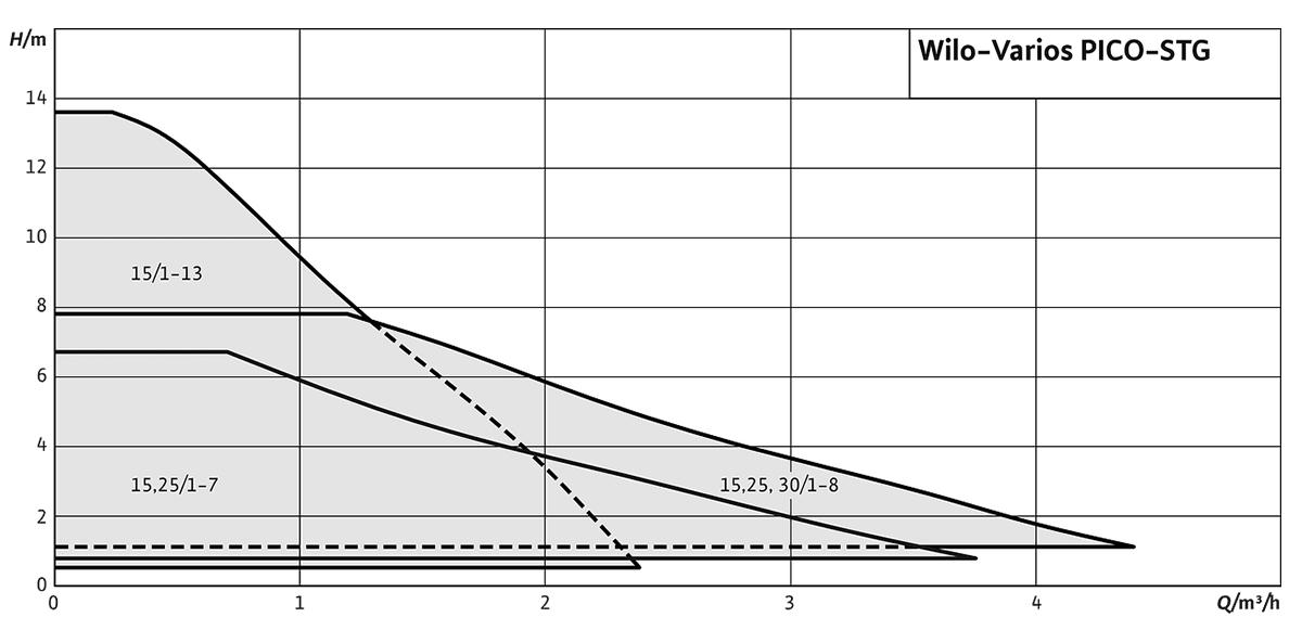 Wilo Varios PICO STG – Графік залежності напору від витрати насосу