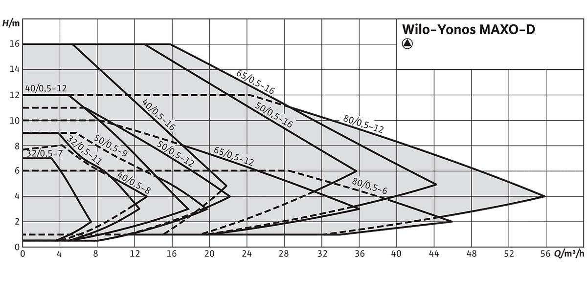 Циркуляційний насос Wilo Yonos MAXO-D графік