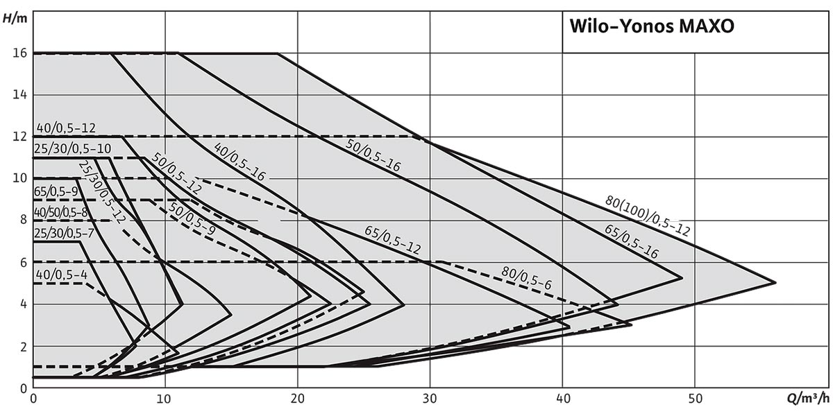 Циркуляційний насос Wilo Yonos MAXO графік