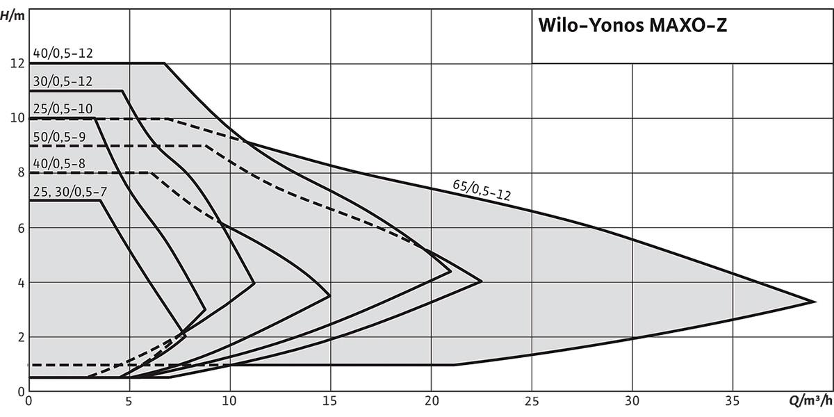 Циркуляційний насос Wilo Yonos MAXO-Z графік