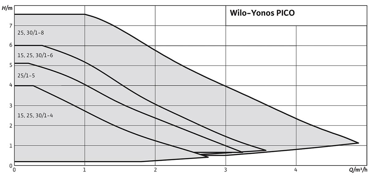 Wilo Yonos PICO – Графік залежності напору від витрати насосу